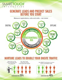 online magazine - Generate Leads and Predict Sales Before You Start